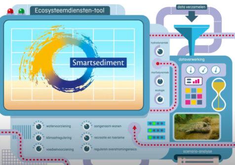 Smartsediment: Ecosysteemdiensten-tool