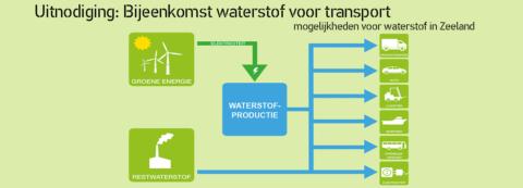 Waterstof in de provincie Zeeland